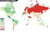 Украина вошла в топ-20 самых дружелюбных стран мира