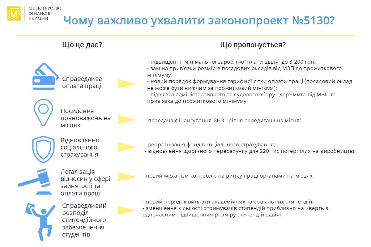 Верховная Рада поддержала повышение минимальной заработной платы до3,2 тыс. грн