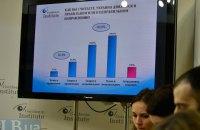 70% украинцев негативно воспринимают развитие ситуации в стране
