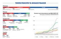 Итоги реформ: что удалось сделать за 2 года