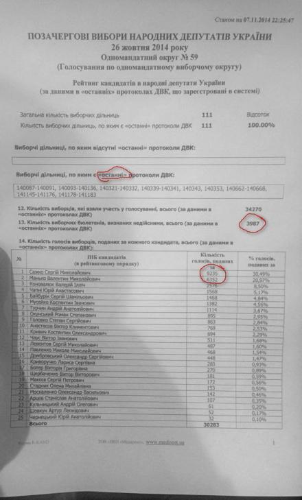 Протокол 59-й ОИК после изменений в комиссии