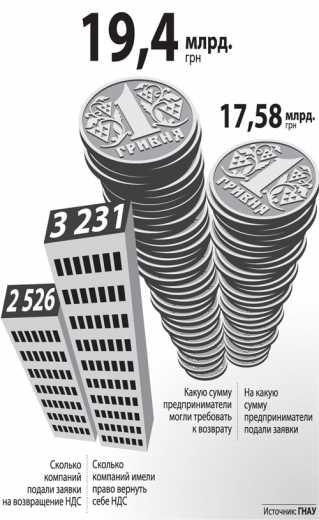 В Украине много лет действует схема: НДС в обмен на откат.  Предприниматель, который занимается реальным...