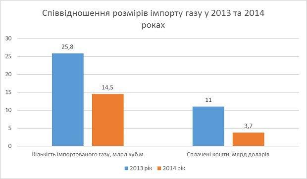 Профіцит торгового балансу України є наслідком обвалу імпорту