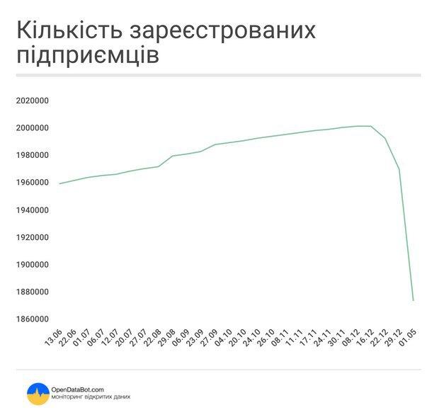 Украинцы повально закрывают ФОПы (инфографика), фото - Экономика. «The Kiev Times»