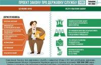 Реформа держслужби, або продовження адмінресурсного бенкету