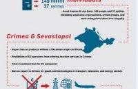 Посол Украины в ФРГ опроверг утверждения о потерях немецкой экономики от санкций против РФ