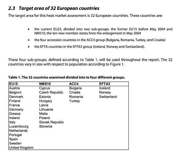 середнє споживання тепла для обігріву 1 кв. м приватного житла для таких країн, як Польща, Чехія, Словенія, Словаччина