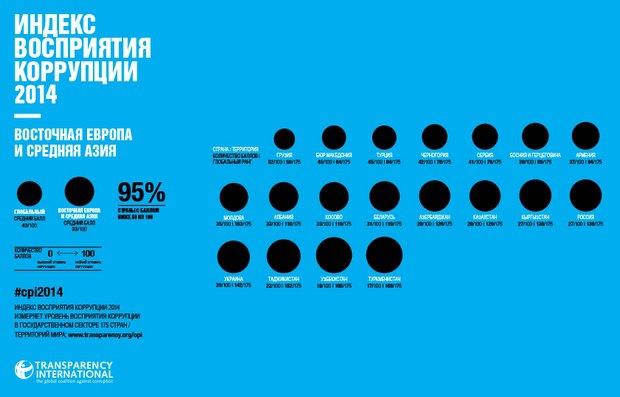 547ec1c0d9ec7 Украина по-прежнему - самая коррумпированная страна в Европе (график)