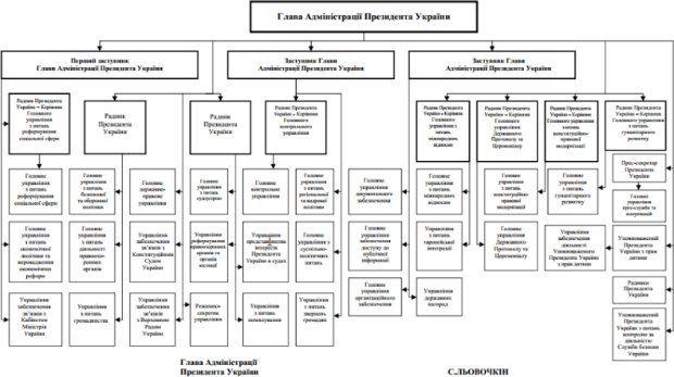 На сайте Президента Украины появилась схема распределения полномочий в администрации главы государства.