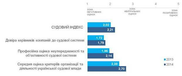 Динамика компонентов судебного индекса ЕБА, 2013-2014 годы