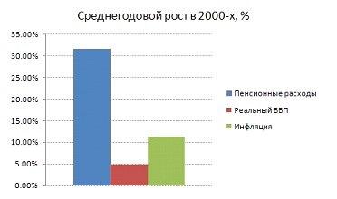Рост пенсионных расходов в 2000-е годы значительно превышал как инфляцию, так и экономический рост