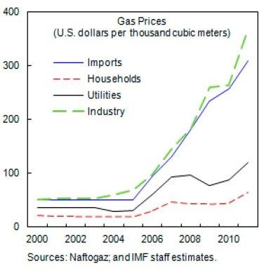Разница в ценах между импортным газом и газом для населения - огромная