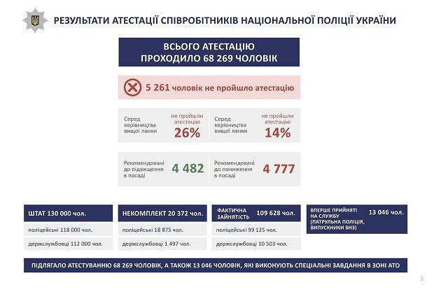 Поитогам аттестации сократили 14% полицейских— Аваков