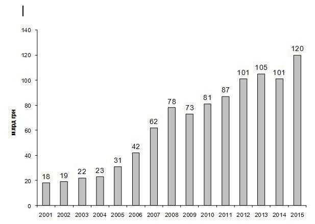 Долги Украины в текущем 2017г увеличатся неменее, чем на190 млрд грн
