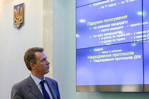 ЦИК обработал 98,66% протоколов, Порошенко набирает 54,69% голосов