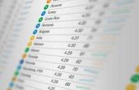 Украина потеряла три позиции в рейтинге Всемирного экономического форума