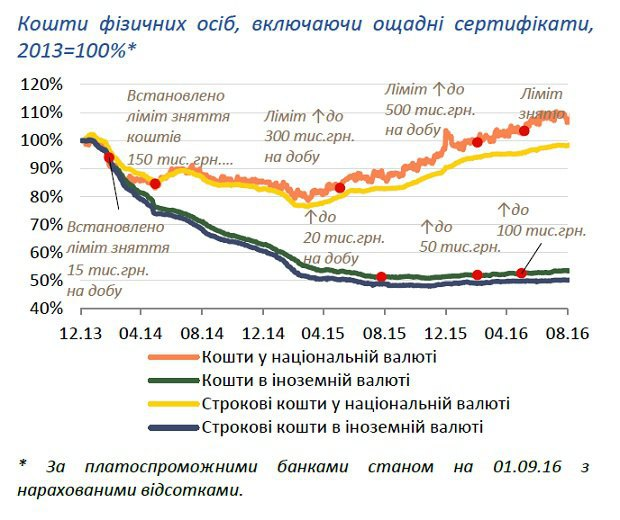Диаграмма из доклада НБУ
