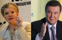 Янукович опережает рейтинг Тимошенко на 8%