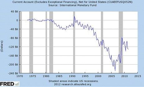 График баланса текущего счёта США из базы данных FRED ФРС Сент-Луиса. Серым цветом выделены рецессии, последняя из них – Великая Рецессия.