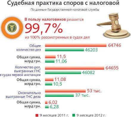 """пользу налоговой решается 99,7% судебных споров.  """"со ссылкой...  В. Более 46 тысяч споров на общую сумму 10..."""