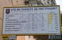 В Харьковском горсовете не нашли претендентов на люстрацию