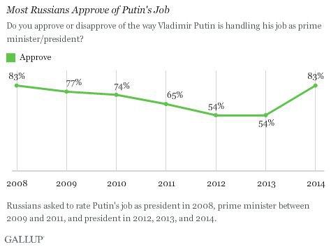 Как менялась поддежка Путина россиянами - Gallup