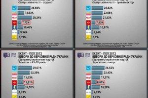 """Восточные и южные регионы голосовали за """"Оппозиционный блок"""" и КПУ, - эксит-полл"""