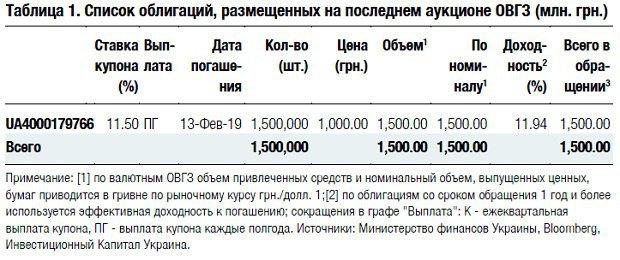 маржинальное кредитование банк
