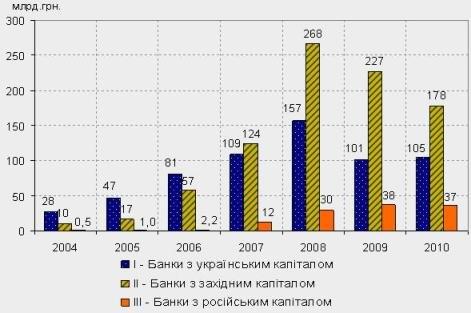 Данные Ассоциации украинских банков
