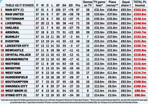 Бюджет футбольных команд чемпионата англии