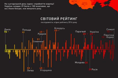 Україна зайняла 131-ше місце в світовому рейтингу сприйняття корупції
