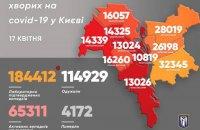 У Києві виявили ще 1112 випадків ковіду