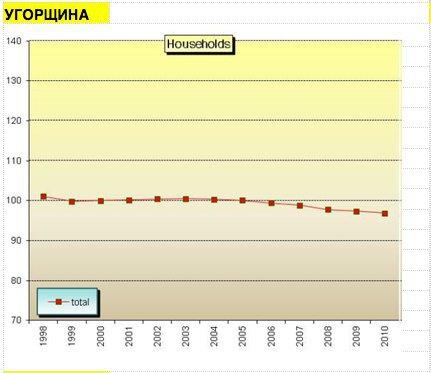 Угорщина (де зростання цін відкладали) не покращила свою енергоефективність, джерело даних www.odyssee-mure.eu