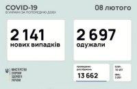 За добу в Україні зафіксували 2 141 новий випадок ковіду, 2 697 осіб одужали