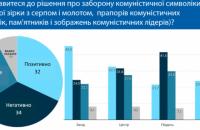 Третина українців позитивно ставиться до заборони комуністичної символіки