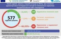 Суди відмовили Фонду соціального захисту інвалідів у стягненні санкцій з роботодавців на суму понад 400 мільйонів гривень