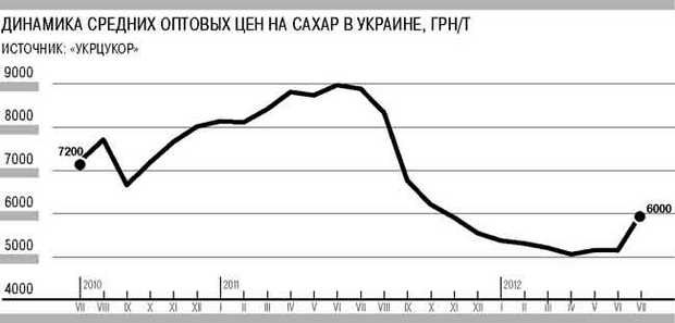 График: Коммерсант-Украина