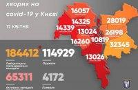 В Киеве обнаружили еще 1 112 случаев ковида