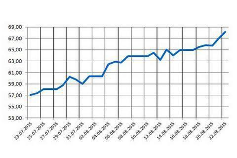 Рубль завершив тиждень падінням