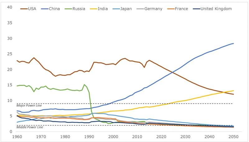 Динаміка індексу комплексної сили великих держав. У цьому сторіччі помітно зростатимуть Індія та Китай