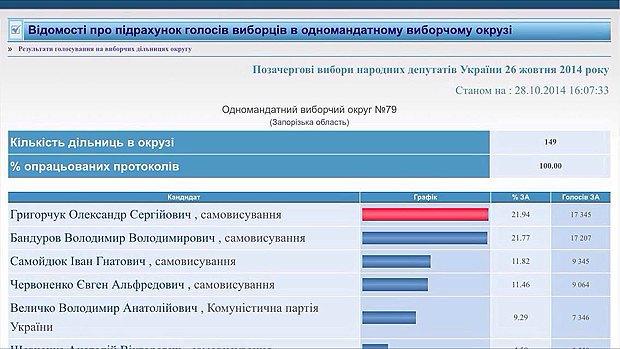 Подсчет голосов в 79 округе показал победу А. Григорчука