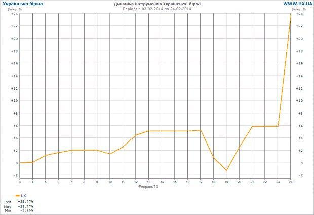 Как менялся индекс УБ в феврале