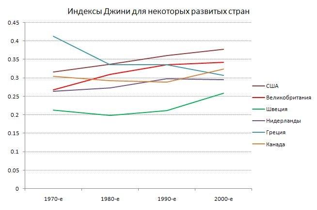 За исключением ряда долгое время отстававших стран Европы – ныне составляющих периферию Еврозоны – экономическое неравенство выросло с 70-80-х годов почти во всех странах Запада.