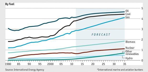 Как изменится потребление энергии по ресурсам