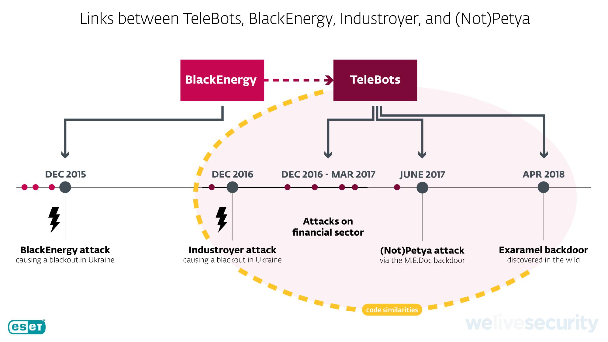Кибератаки группы BlackEnergy/TeleBots