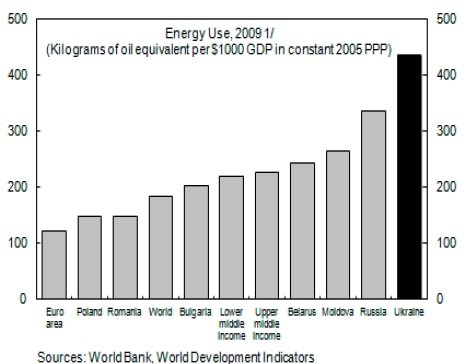 Уровень энергоэффективности (экв. кг нефти на $1000 ВВП)