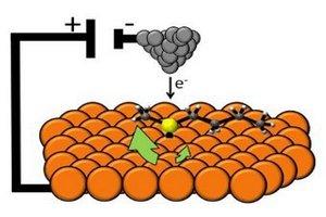 Создан самый маленький наномотор