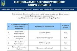 """В совет при АКБ избрали всех кандидатов из """"списка Бигуса"""""""