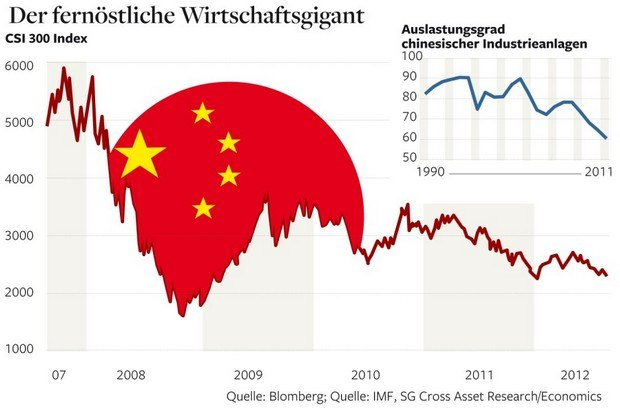 Индекс CSI 300 отражает котировки акций 300 крупнейших компаний на фондовых площадках в Шанхае и Шэньчжэне. В правом верхнем углу - индекс загрузки китайской промышленности