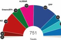 """На виборах до Європарламенту лідирує """"Європейська народна партія"""""""